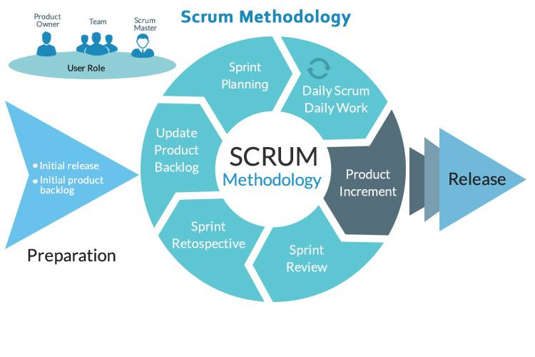 Agile Scrum Methodology for Project Management
